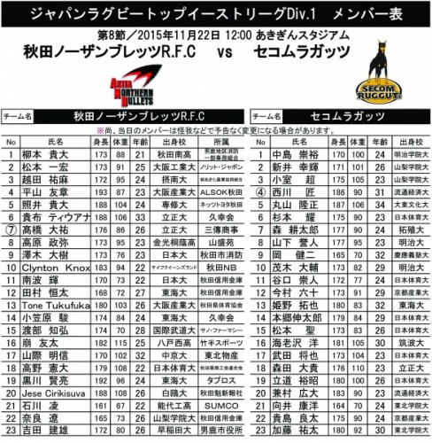 Div.1第8節 セコムラガッツ戦メンバー表