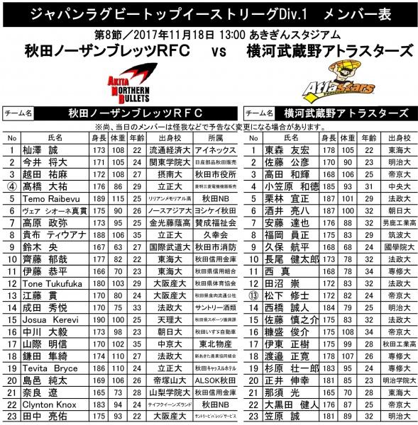 秋田NB VS 横河武蔵野アトラスターズ メンバー表